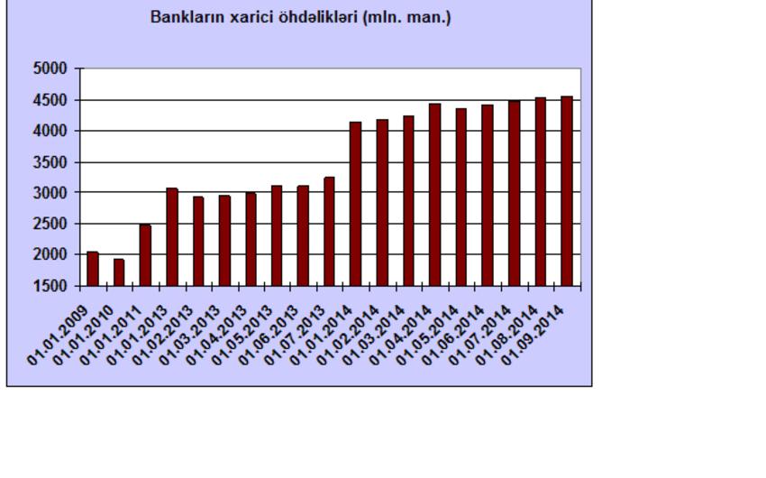 Azərbaycanda bankların xarici öhdəliklərinin artımı davam edir