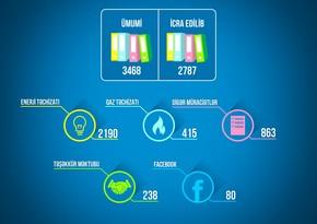 Energetika Nazirliyi ötən 9 ayda 3 468 müraciətə baxıb