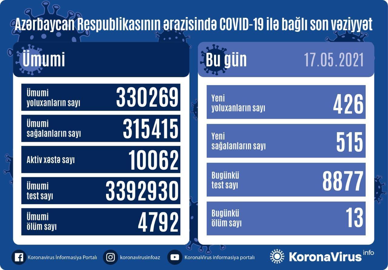 Azərbaycanda son sutkada Covid-19-a yoluxma sayı açıqlanıb