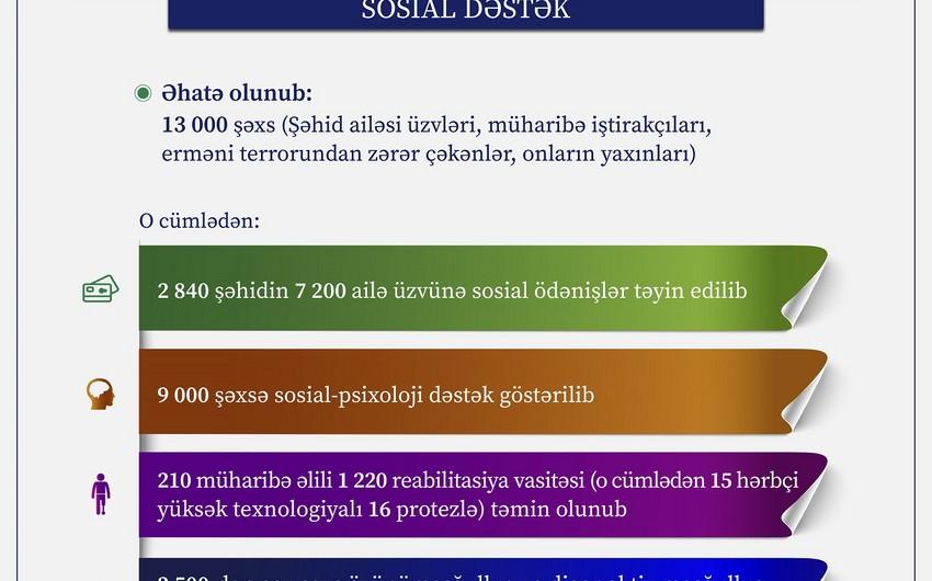 Postmüharibə dövründə 13 minədək şəxs sosial dəstək tədbirləri ilə əhatə olunub
