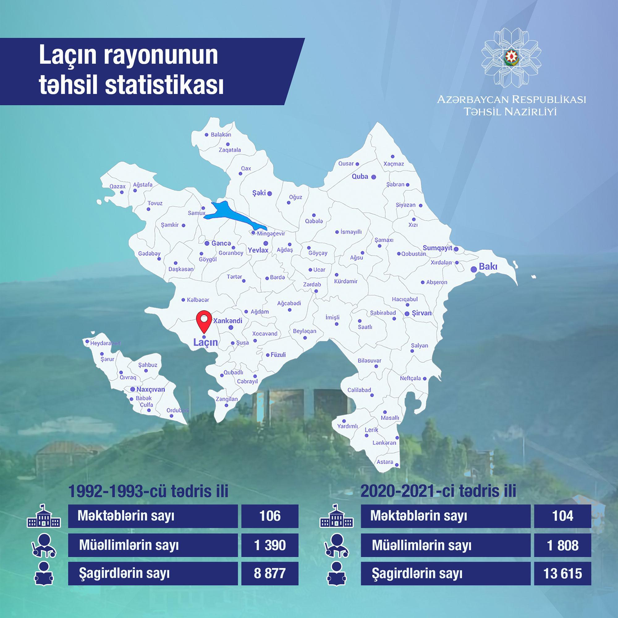 Laçın rayonunun təhsil statistikası