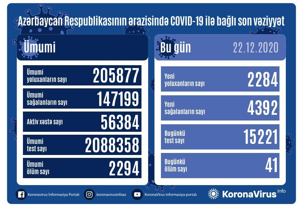 Azərbaycanda COVID-19-a  -
