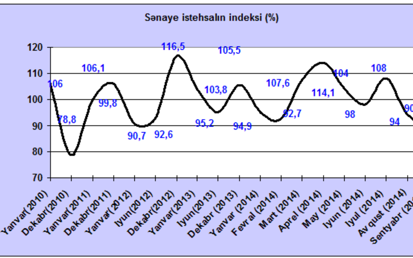 Azərbaycanda IPI indeksinin azalması davam edir