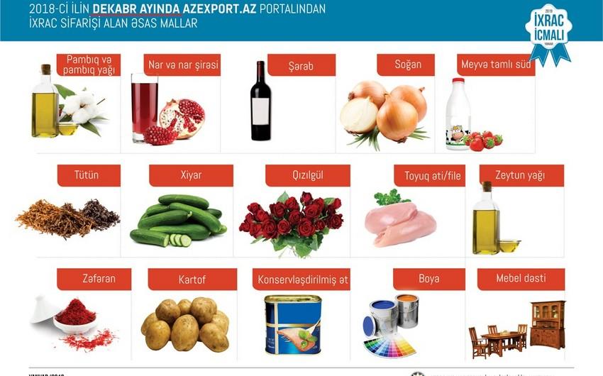 """Ötən il """"Azexport.az"""" portalına ixrac sifarişləri 8% artıb"""