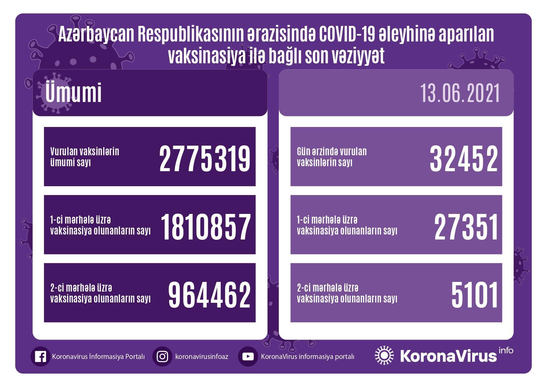 Azərbaycanda son sutkada vaksinasiya olunanların sayı açıqlanıb