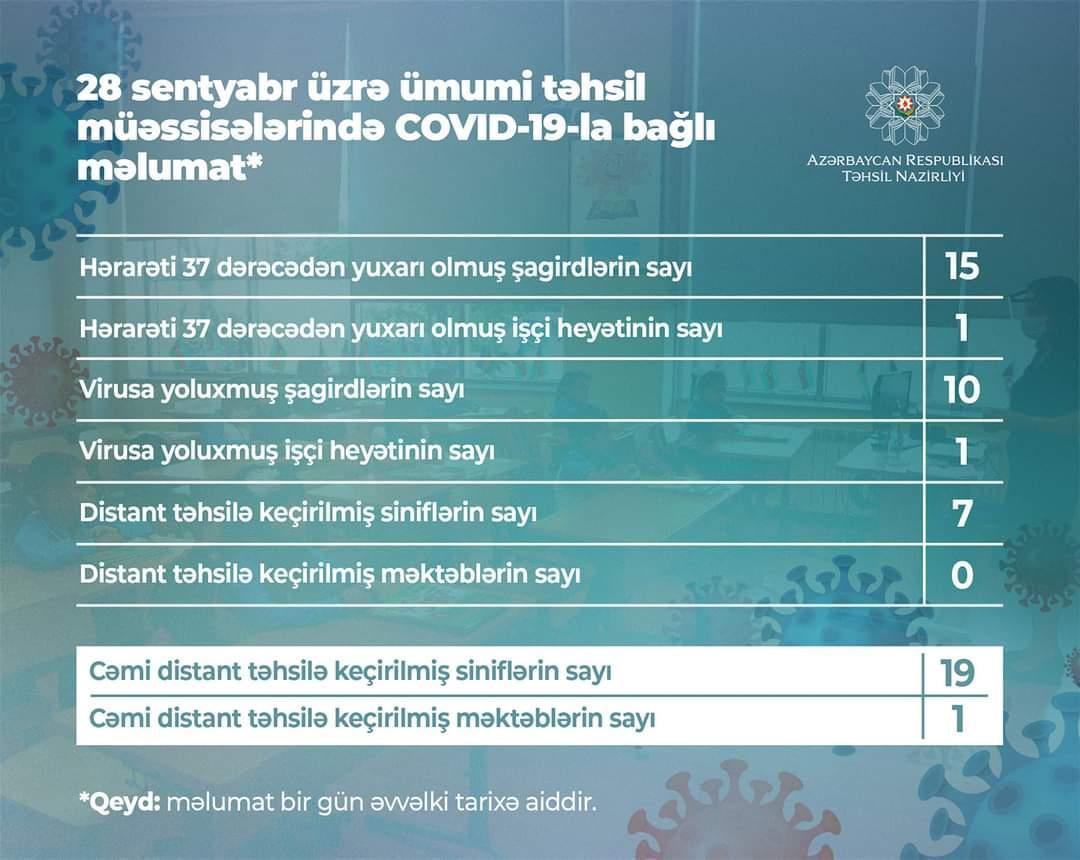 Daha 10 şagirddə koronavirus aşkarlanıb