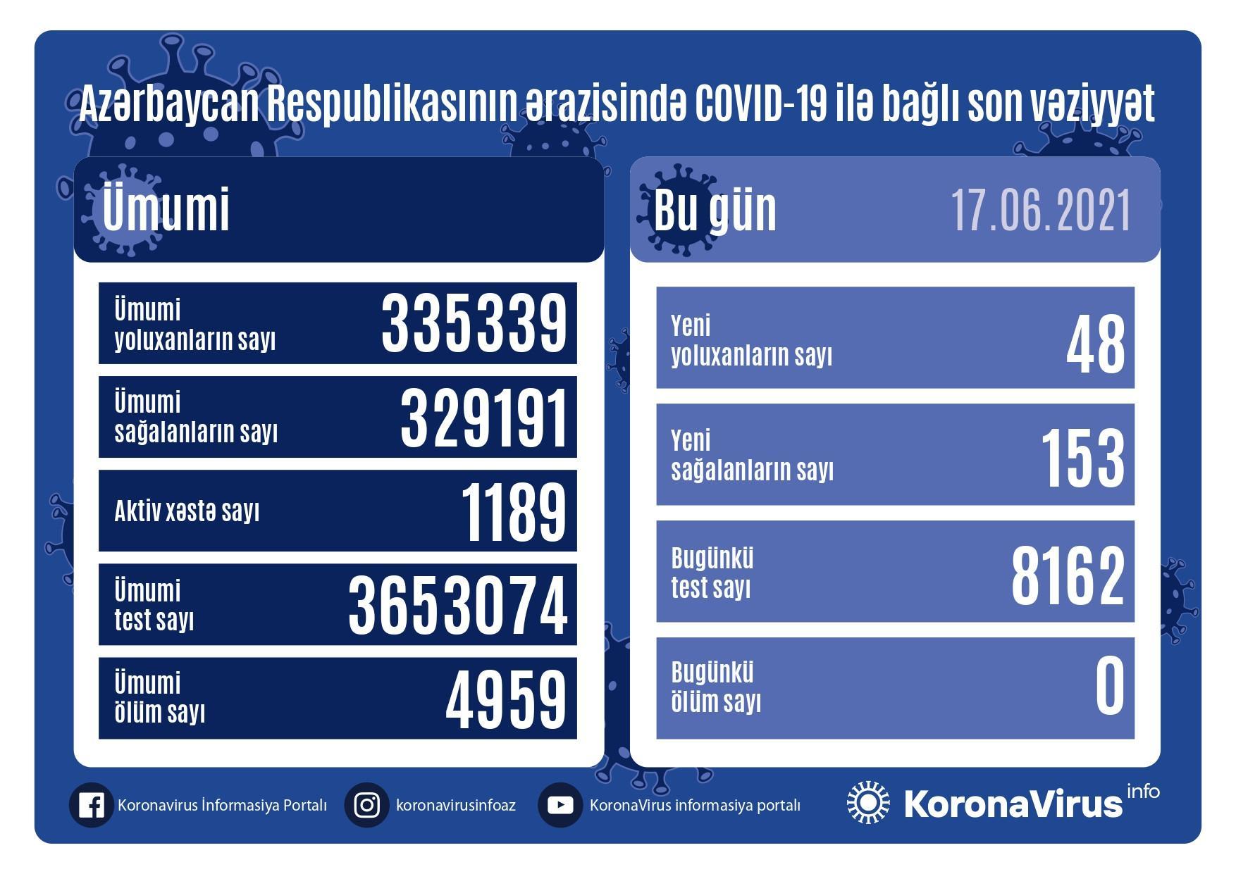 Azərbaycanda Covid-19-a bugünkü yoluxma sayı açıqlanıb