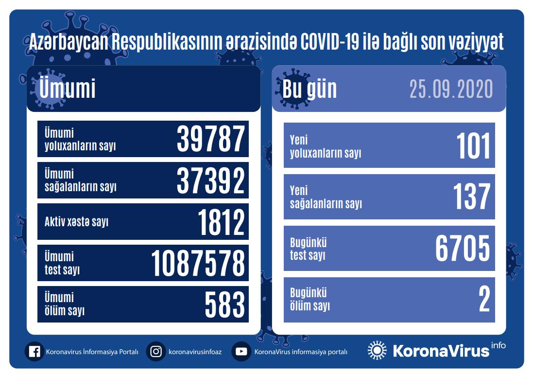 Azərbaycanda daha 101 yeni yoluxma faktı qeydə alınıb