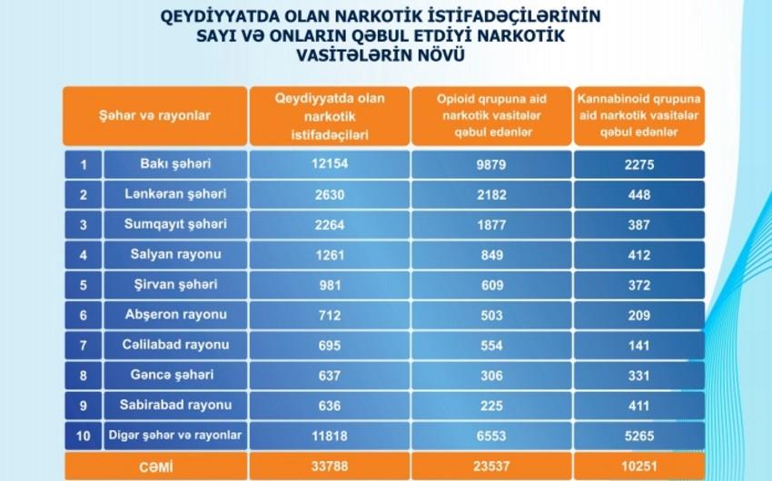 Названо число зарегистрированных в Азербайджане наркоманов