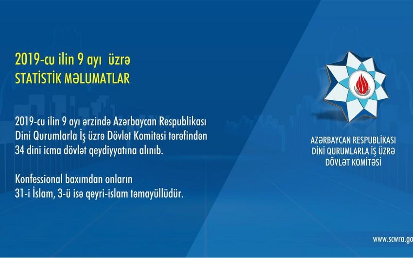 Bu il Azərbaycanda 34 dini icma dövlət qeydiyyatına alınıb