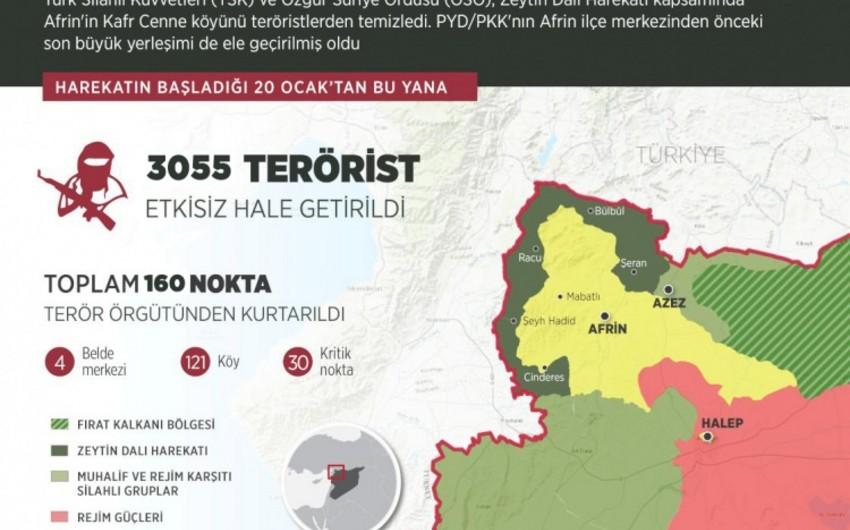 Afrində zərərsizləşdirilən terrorçuların sayı 3 mini keçib, şəhərin mərkəzinə 7 km qalıb