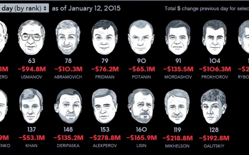 LUKoil prezidenti ötən gün daha 279 mln. dollar zərərə düşüb