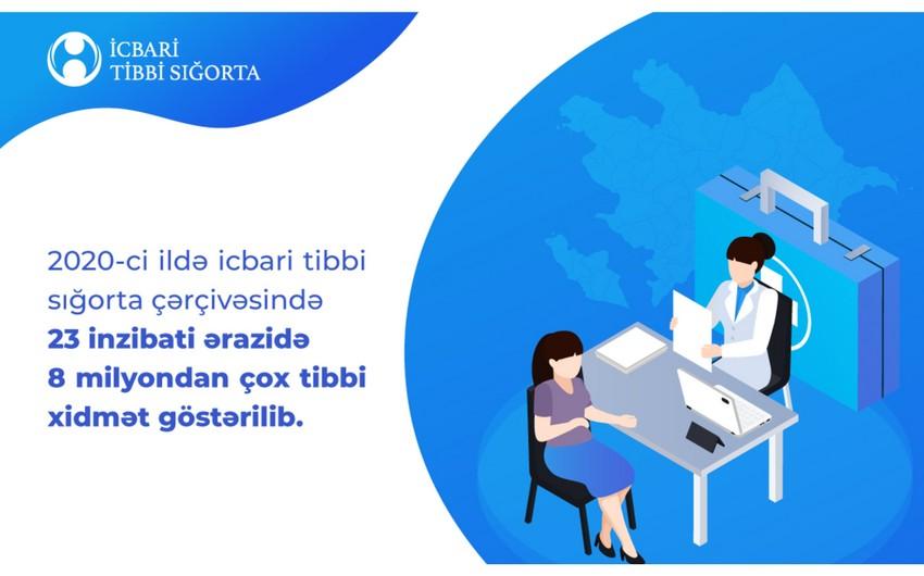Ötən il icbari tibbi sığorta çərçivəsində 8 milyondan çox tibbi xidmət göstərilib