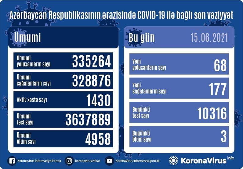 Azərbaycanda Covid-19-a bugünkü yoluxma sayı