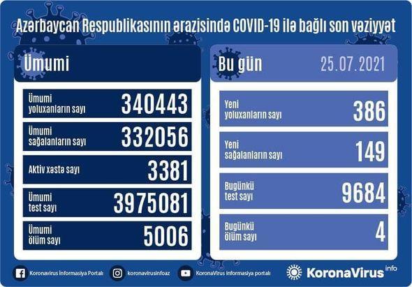 Azərbaycanda yoluxma:Say necə dəyişdi?