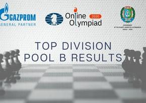 Azərbaycan Şahmat Olimpiadasında ¼ finala vəsiqə qazanıb