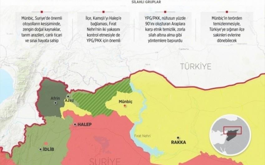 Türkiyə ordusu Münbiçin terrorçulardan təmizlənməsinin ikinci mərhələsinə başlayıb