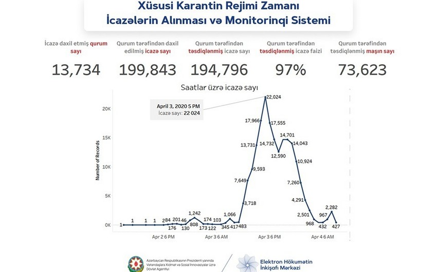 Azərbaycanda 194 mindən çox işçiyə evdən çıxmağa icazə verildi