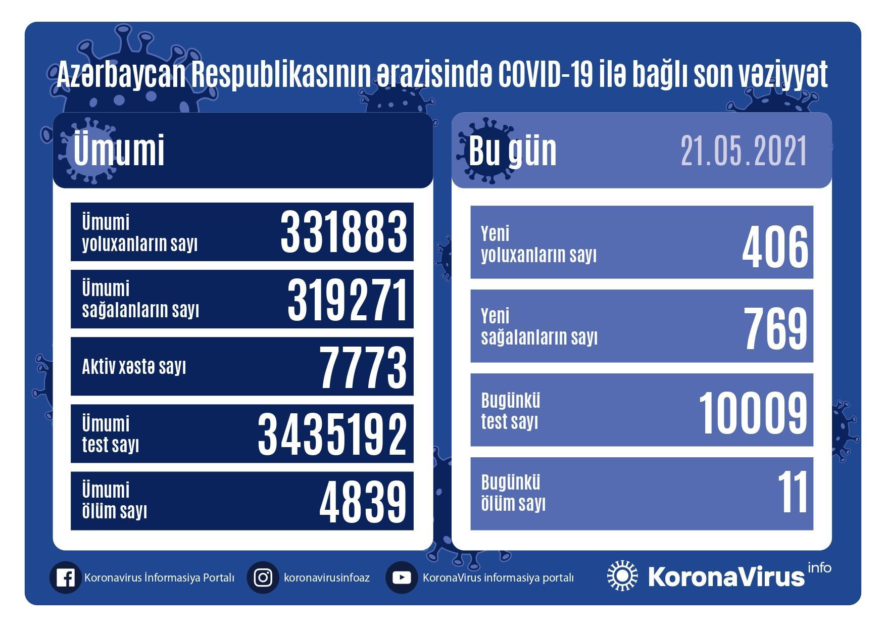 Ölkədə son sutkada koronavirusa yoluxma sayı
