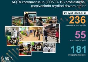 AQTA daha 81 obyektdə pozuntular aşkarladı