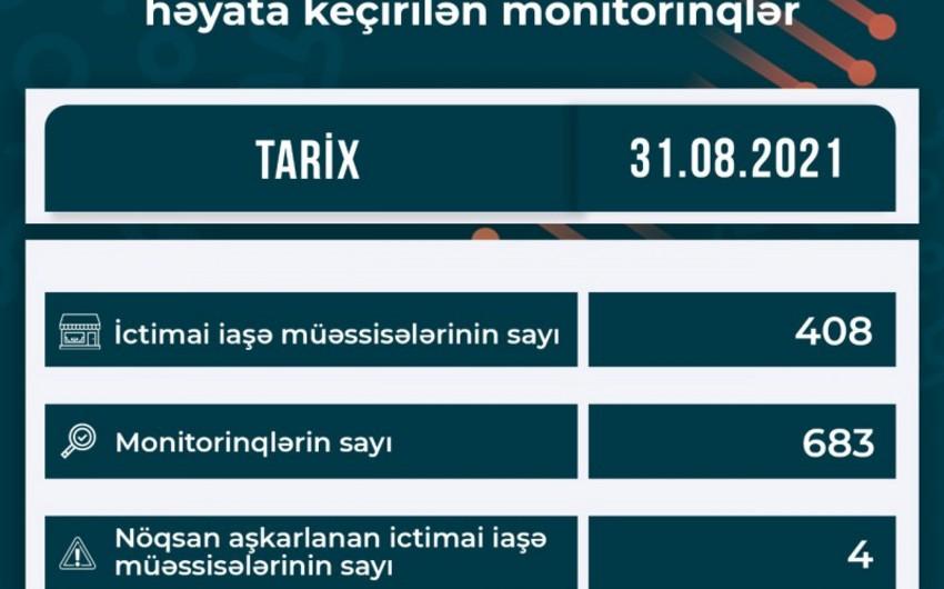AQTA: 408 ictimai iaşəobyektində683 monitorinqkeçirilib