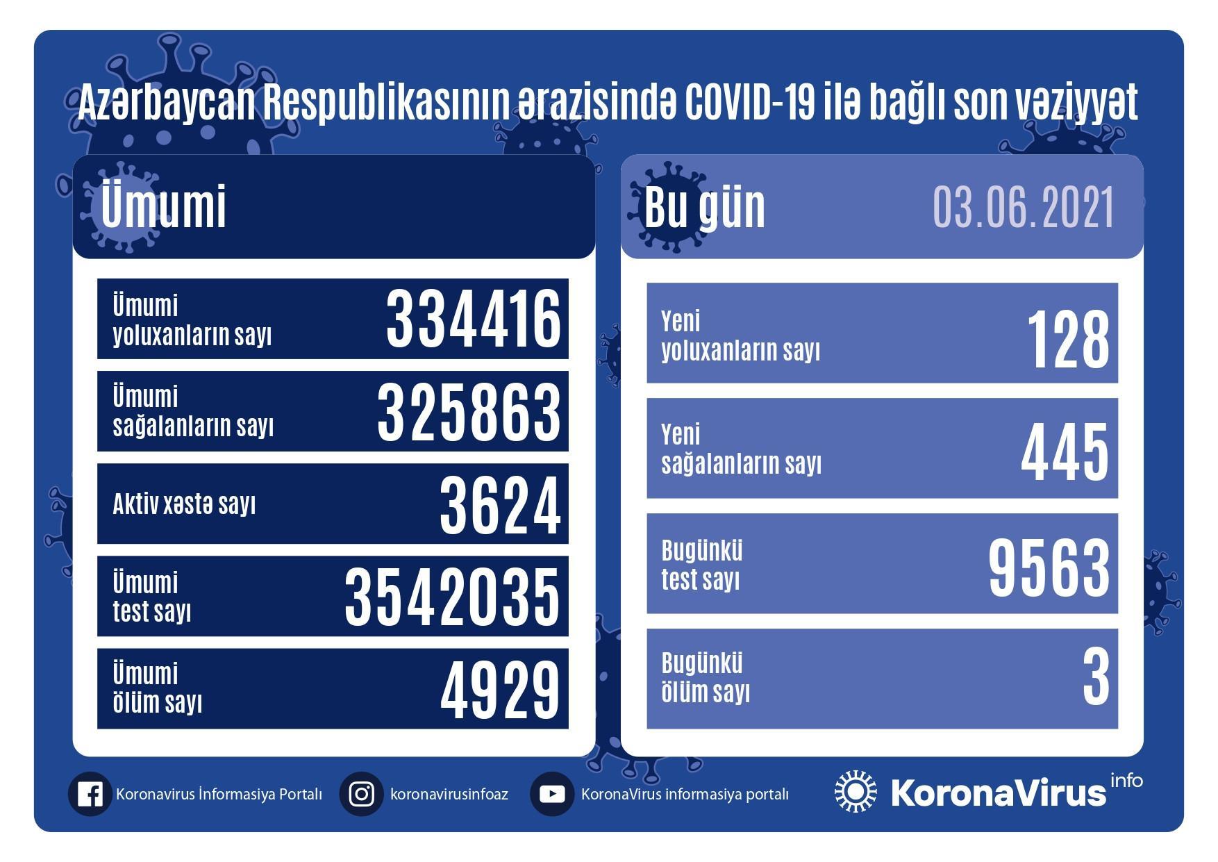 Azərbaycanda son sutkada koronavirusa yoluxma sayı - aktiv xəstə sayı 3 624-ə düşdü