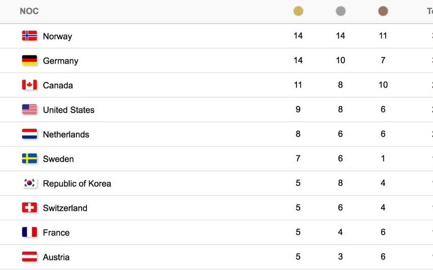 Norveç Rusiyanın Almaniyanı məğlub etməsi sayəsində Qış Olimpiadasının qalibi olub