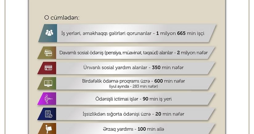Sahil Babayev: Bu ilrekord göstərici qeydə alınıb