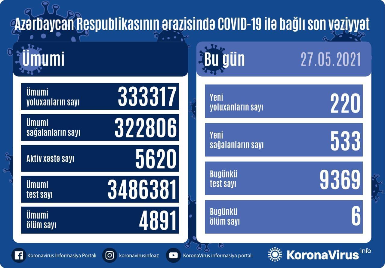 Azərbaycanda Covid-19-a son sutkada yoluxma sayı açıqlanıb