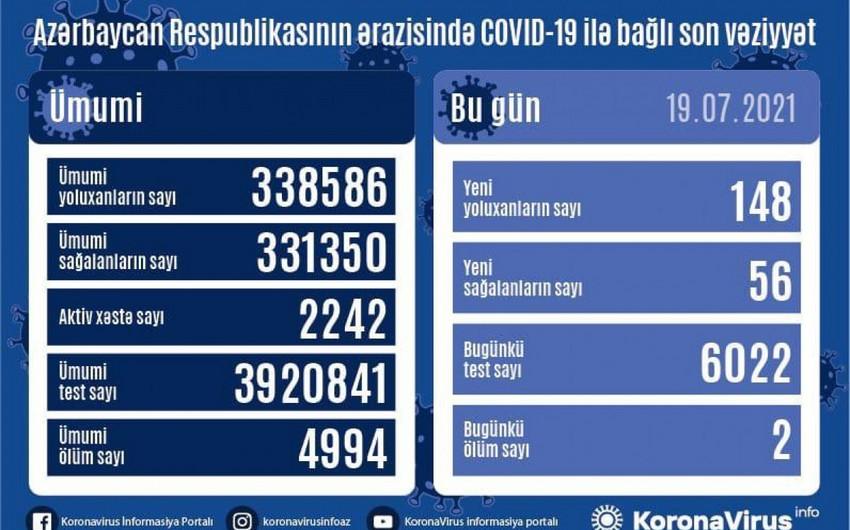 Azərbaycanda daha 148 nəfər COVID-19-a yoluxub