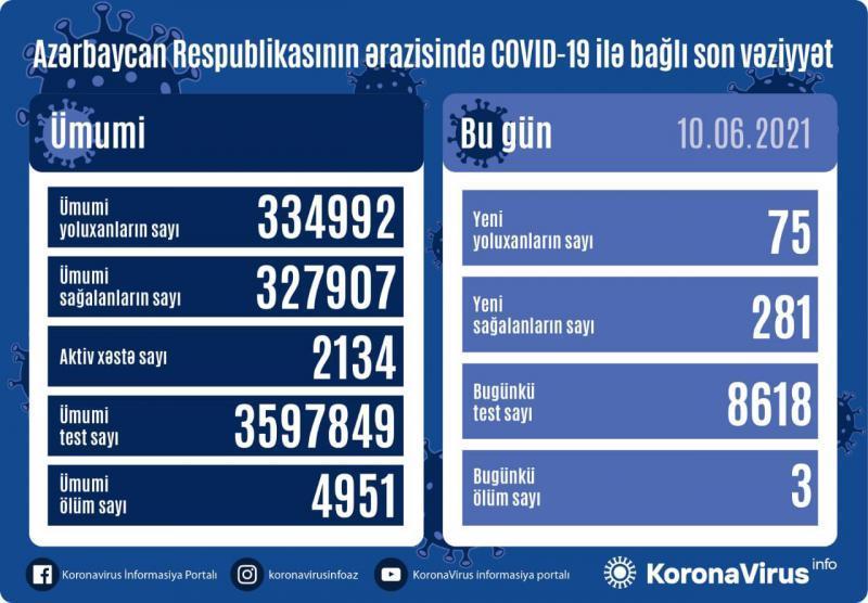 Azərbaycanda koronavirusa bugünkü yoluxma sayı açıqlanıb