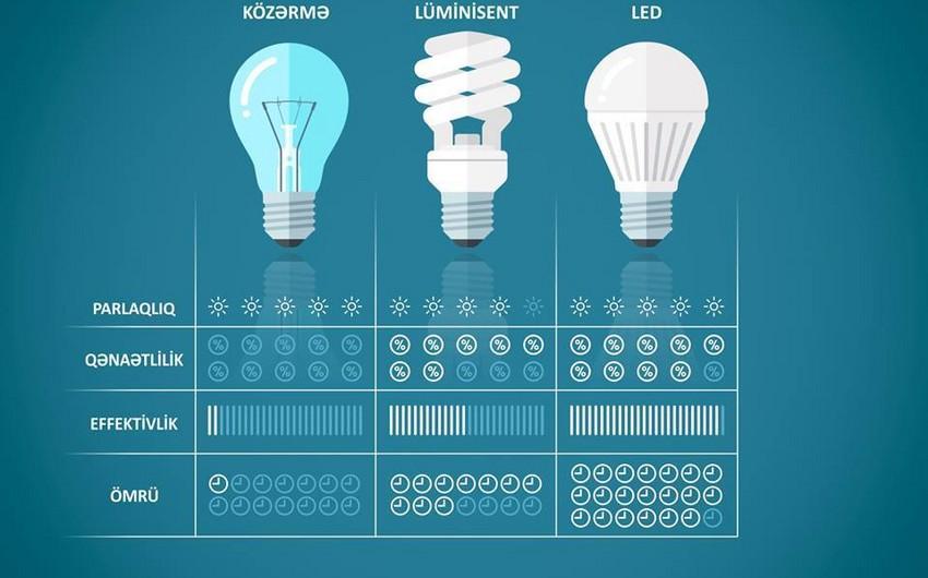Energetika Nazirliyi: Ötən il səmərəli lampalardan istifadə nəticəsində 38 300 kVt/s elektrik enerjisinə qənaət edilib