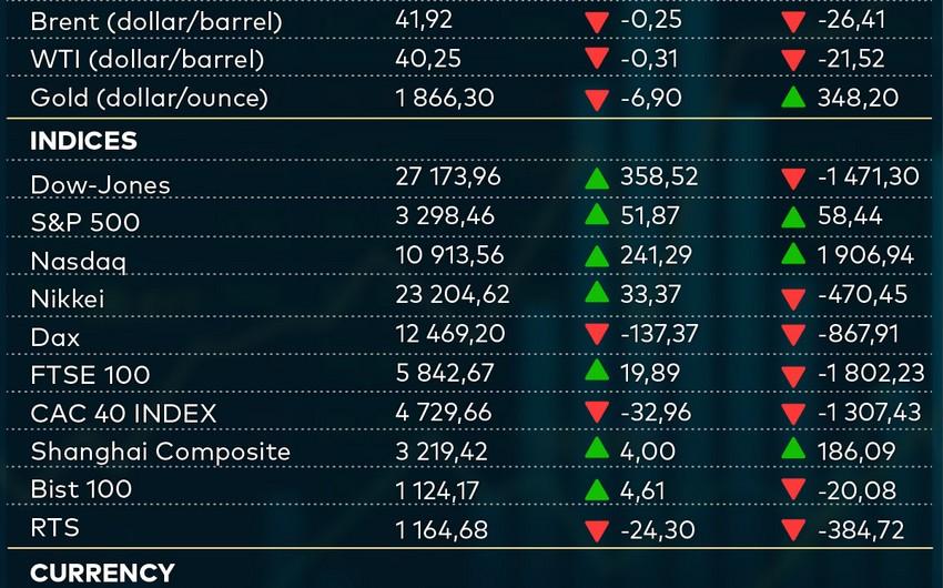 Ключевые показатели товарных, фондовых и валютных рынков мира (04.09.2021)