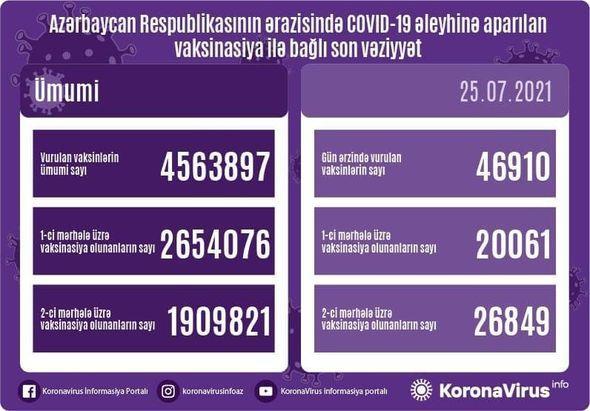 Azərbaycanda bir gündə nə qədər vaksin vurulub?-RƏSMİ