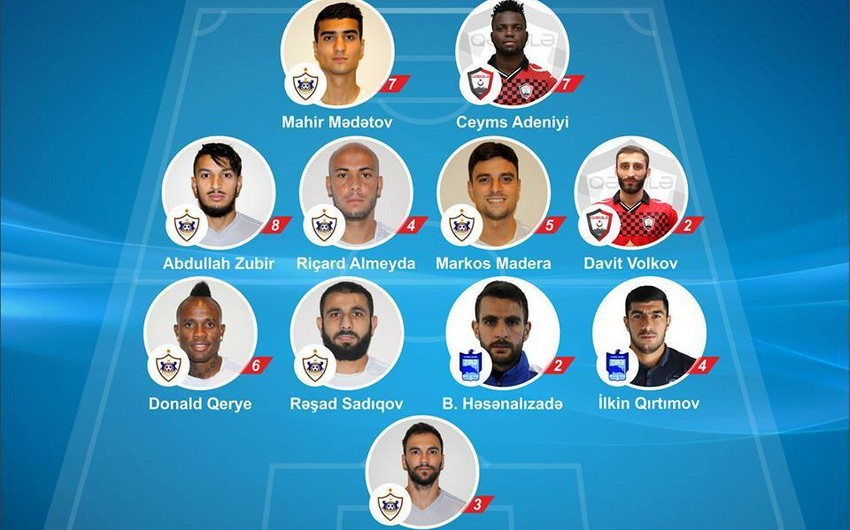 Qarabağın 7 futbolçusu turun rəmzi komandasına düşüb