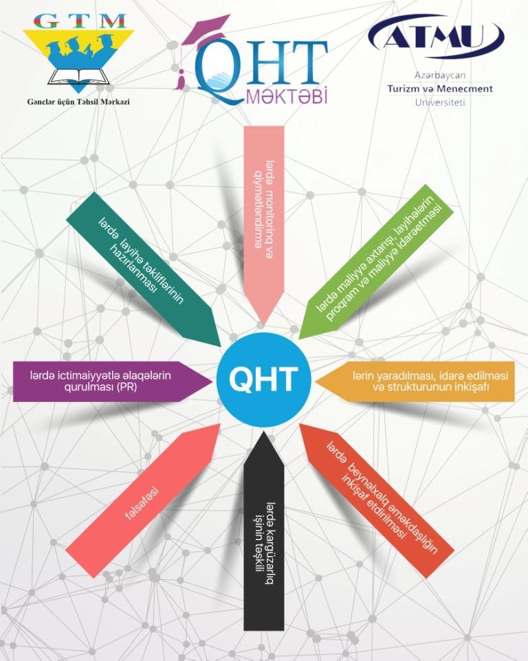 """İctimai sektorun akademik layihəsi olan """"QHT Məktəbi""""nə seçim başlayıb"""