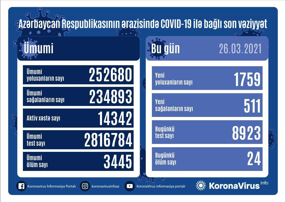 AZƏRBAYCANDA YOLUXMA VƏ ÖLÜM SAYI SÜRƏTLƏ ARTIR - Günün statistikası