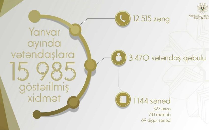 Ötən ay Təhsil Nazirliyinin Vətəndaşlarla iş bölməsinə daxil olan müraciətin sayı açıqlanıb