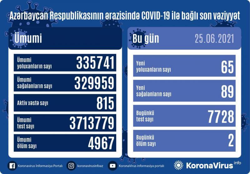 Azərbaycanda Covid-19-a bugünkü yoluxma statistikası