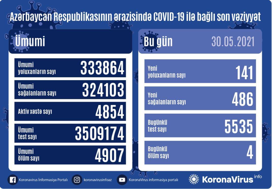 Azərbaycanda son sutkada koronavirusa yoluxma sayı xeyli azaldı
