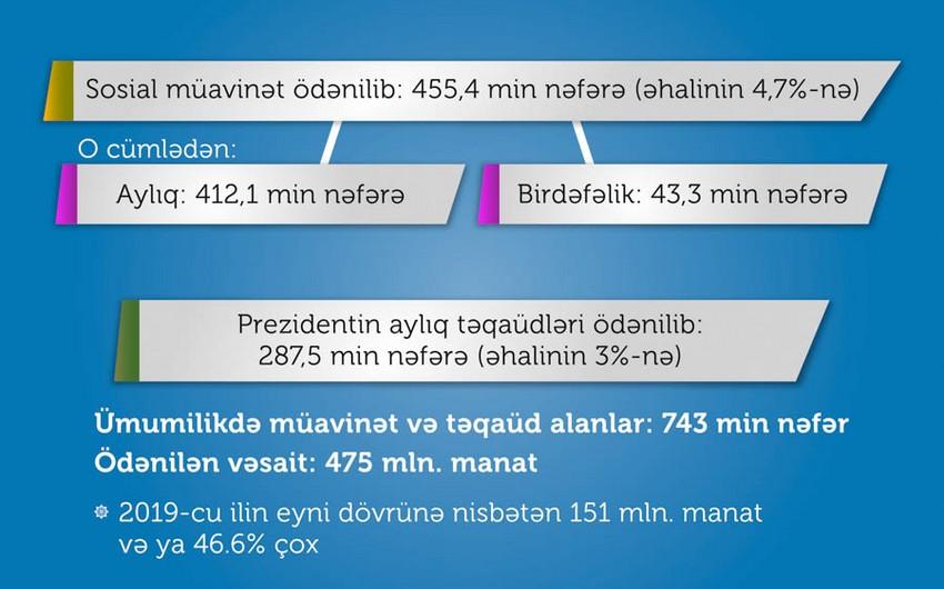 Müavinət və Prezidentin aylıq təqaüdü ödənilən şəxslərin sayı açıqlandı