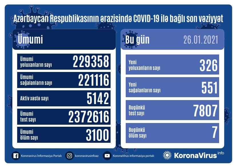 Azərbaycanda koronavirusa  -