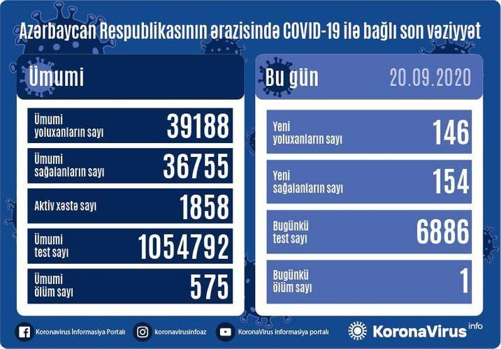 Azərbaycanda koronavirusa 146 yeni yoluxma qeydə alınıb, 1 nəfər vəfat edib