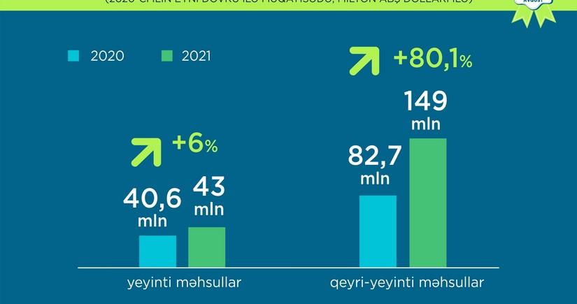 Azərbaycanda qeyri-neft sektoru 30,5 %artıb