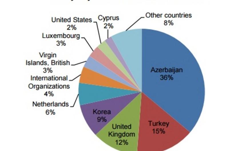 Azərbaycan I rübdə Gürcüstan iqtisadiyyatına 137 mln. dollar yatırıb