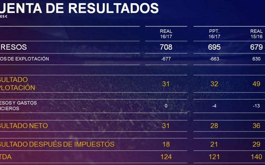 В сезоне 2016/2017 прибыль Барселоны достигла рекордной отметки