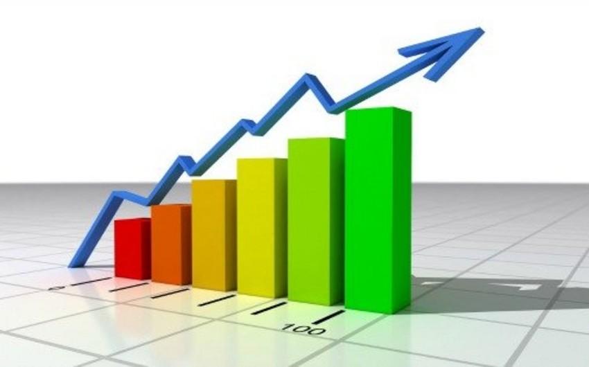 Azərbaycanda iqtisadi artım 5,3% olub