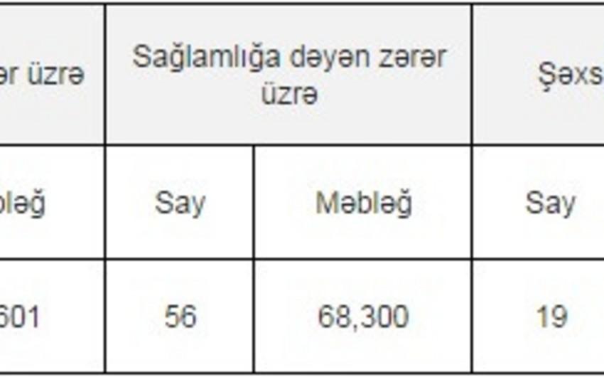 Azərbaycanda sentyabrda icbari sığorta üzrə avtomobil sahiblərinə 2,2 mln. manat ödənilib