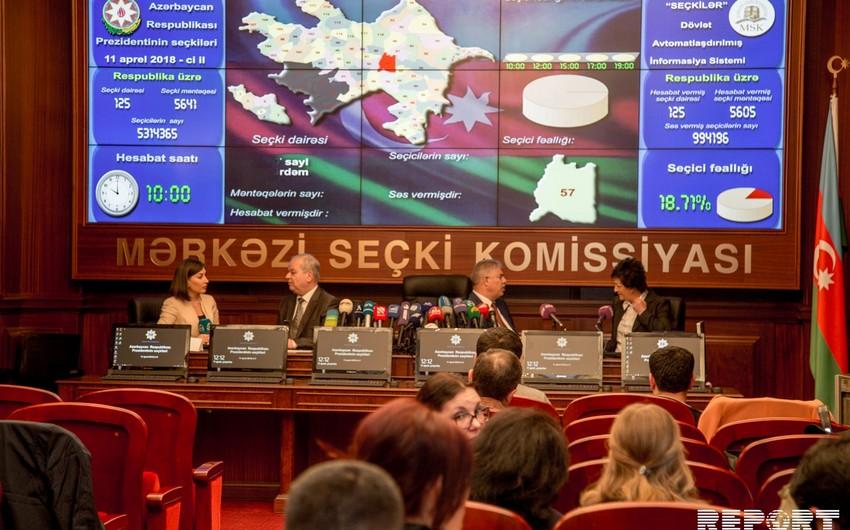 ЦИК Азербайджана: До 15:00 в выборах приняли участие 3 млн 227 тыс. 817 человек