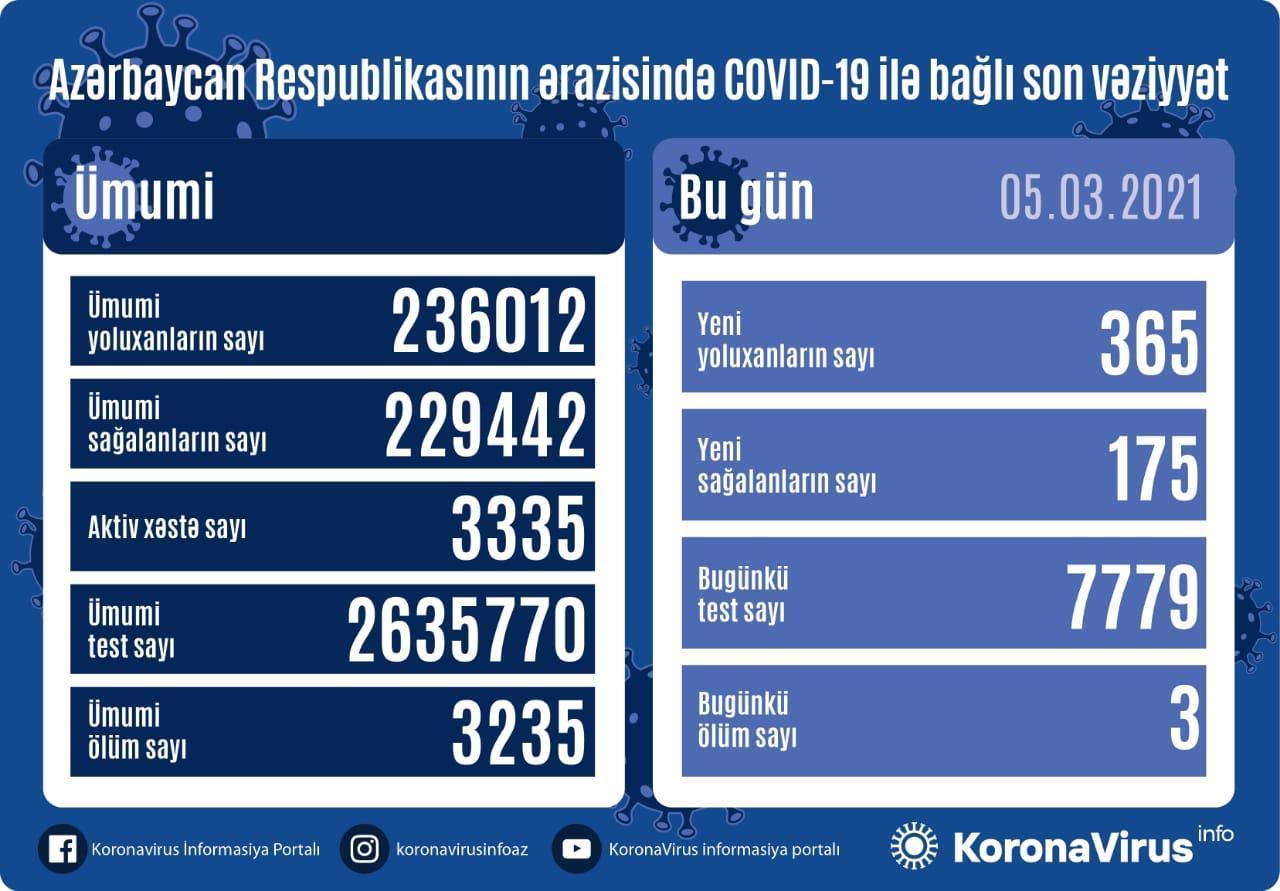 Azərbaycanda koronavirusa bugünkü yoluxma sayı